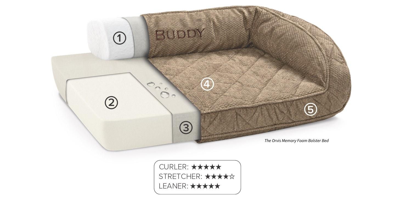 The Orvis Memory Foam Bolster Bed | 1 | 2 | 3 | 4 | 5 |  Curler: 5 Stars, Stretcher: 4 Stars, Leaner: 5 Stars