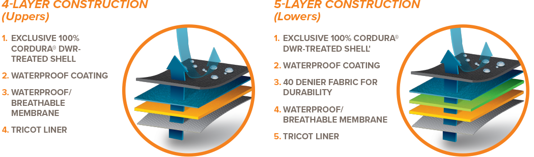 4-Layer construction (Uppers)   1. Exclusive 100% Cordura® DWR-TREATED Shell' 2. Waterproof Coating 3. Waterproof/Breathable Membrane 4. Tricot Liner