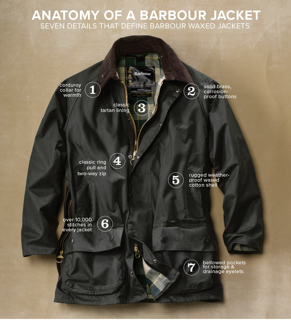 Anatomy of a Barbour Jacket